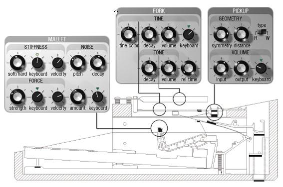 Test: Virtuelles Instrument Lounge Lizard EP-3