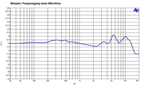 Frequenzgang_Mikrofon_web