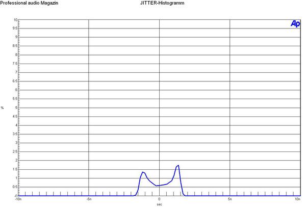 Jitterhistogramm_web