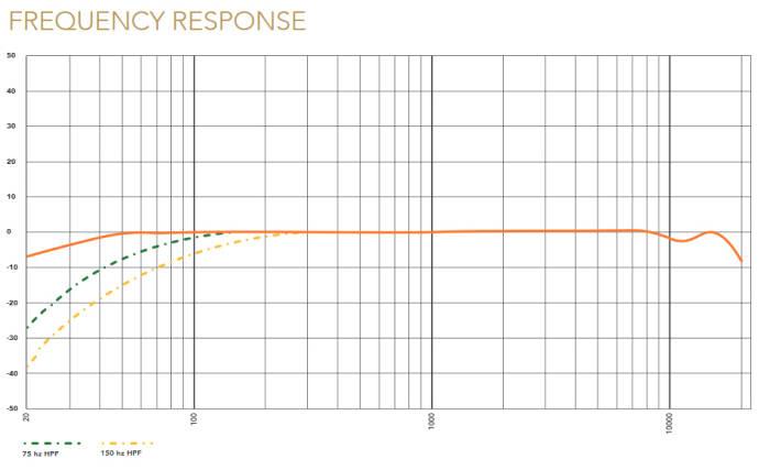 Das Klangbild ist dank des linearen Frequenzgangs sehr ausgewogen